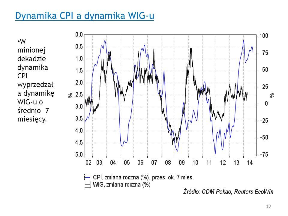 Dynamika CPI a dynamika WIG-u W minionej dekadzie dynamika CPI wyprzedzał a dynamikę WIG-u o średnio 7 miesięcy. 10