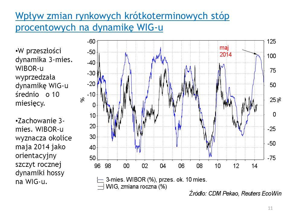 Wpływ zmian rynkowych krótkoterminowych stóp procentowych na dynamikę WIG-u W przeszłości dynamika 3-mies. WIBOR-u wyprzedzała dynamikę WIG-u średnio