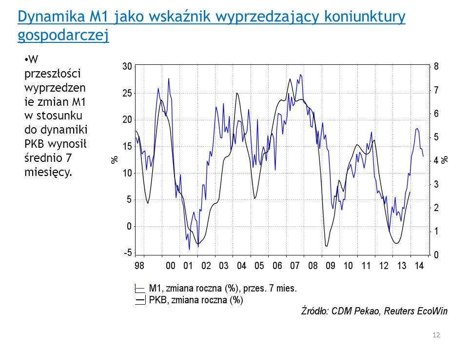 Dynamika M1 jako wskaźnik wyprzedzający koniunktury gospodarczej W przeszłości wyprzedzen ie zmian M1 w stosunku do dynamiki PKB wynosił średnio 7 mie