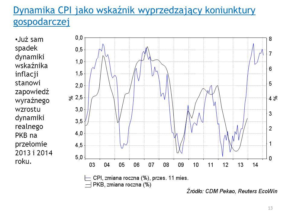 Dynamika CPI jako wskaźnik wyprzedzający koniunktury gospodarczej Już sam spadek dynamiki wskaźnika inflacji stanowi zapowiedź wyraźnego wzrostu dynam