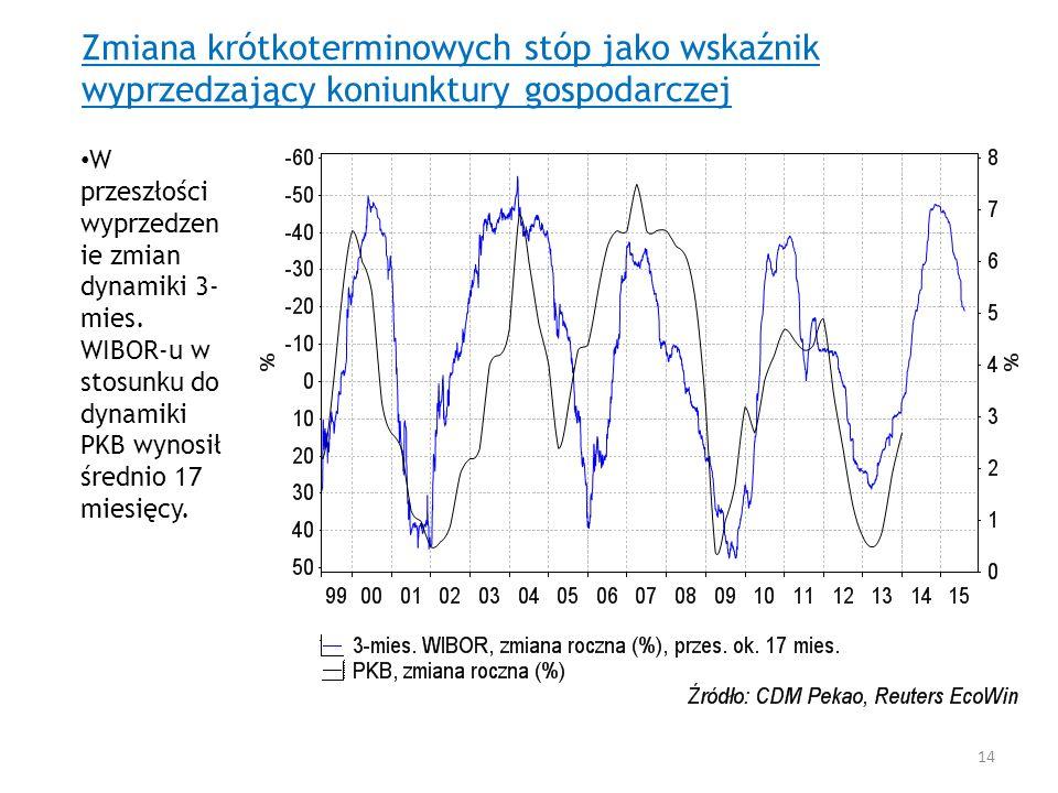 Zmiana krótkoterminowych stóp jako wskaźnik wyprzedzający koniunktury gospodarczej W przeszłości wyprzedzen ie zmian dynamiki 3- mies. WIBOR-u w stosu