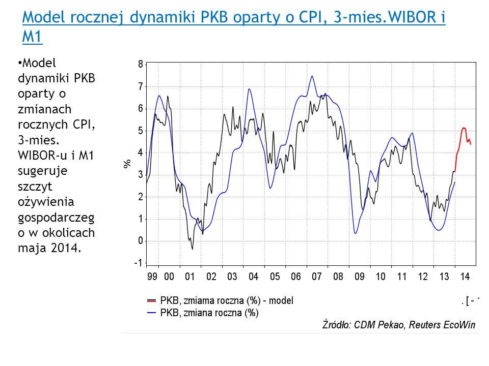 Model rocznej dynamiki PKB oparty o CPI, 3-mies.WIBOR i M1 Model dynamiki PKB oparty o zmianach rocznych CPI, 3-mies. WIBOR-u i M1 sugeruje szczyt oży