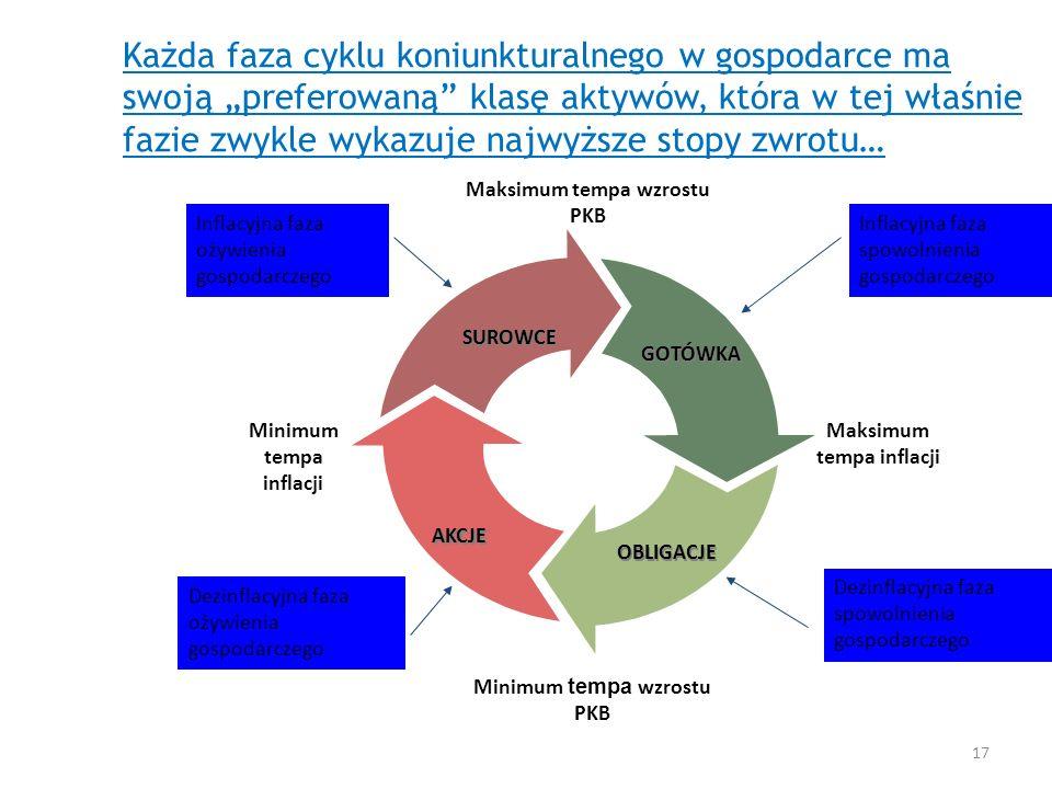 Każda faza cyklu koniunkturalnego w gospodarce ma swoją preferowaną klasę aktywów, która w tej właśnie fazie zwykle wykazuje najwyższe stopy zwrotu… M