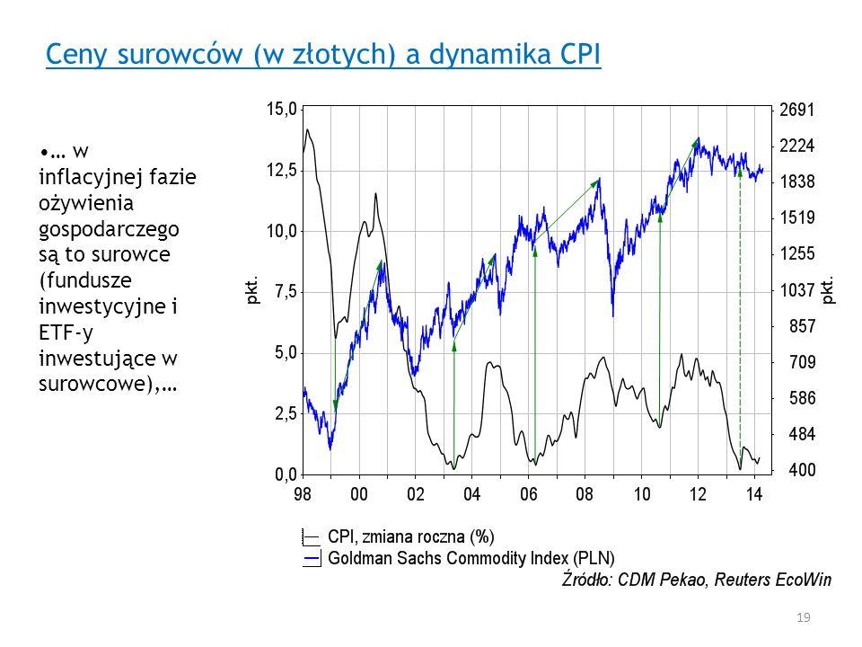 Ceny surowców (w złotych) a dynamika CPI … w inflacyjnej fazie ożywienia gospodarczego są to surowce (fundusze inwestycyjne i ETF-y inwestujące w suro