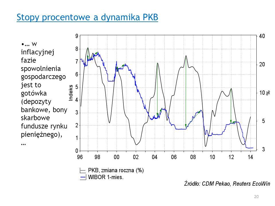 Stopy procentowe a dynamika PKB … w inflacyjnej fazie spowolnienia gospodarczego jest to gotówka (depozyty bankowe, bony skarbowe fundusze rynku pieni