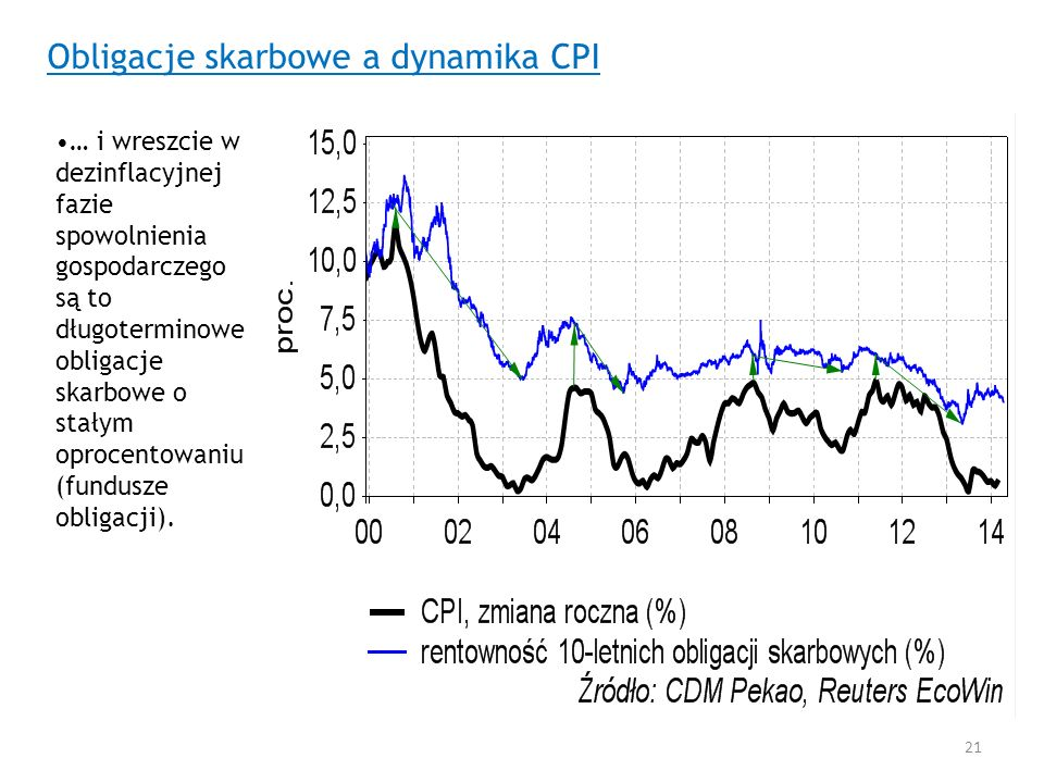 Obligacje skarbowe a dynamika CPI … i wreszcie w dezinflacyjnej fazie spowolnienia gospodarczego są to długoterminowe obligacje skarbowe o stałym opro