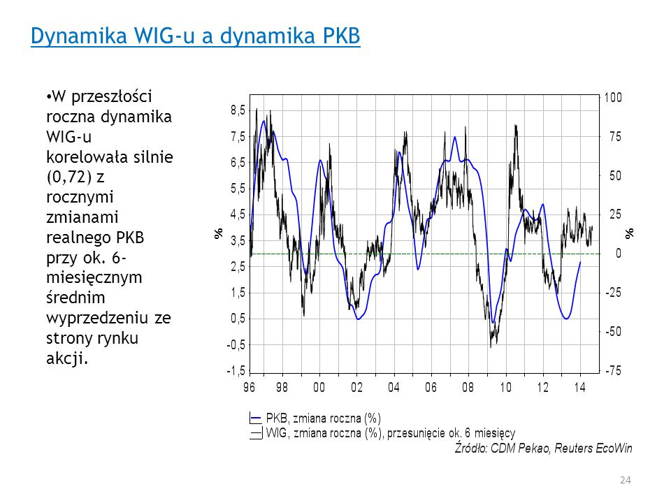 Dynamika WIG-u a dynamika PKB W przeszłości roczna dynamika WIG-u korelowała silnie (0,72) z rocznymi zmianami realnego PKB przy ok. 6- miesięcznym śr