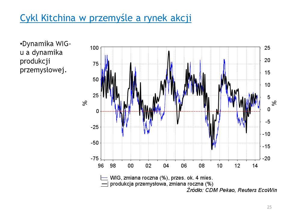 Cykl Kitchina w przemyśle a rynek akcji Dynamika WIG- u a dynamika produkcji przemysłowej. 25