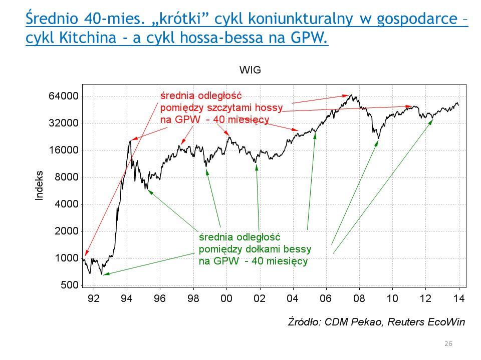 Średnio 40-mies. krótki cykl koniunkturalny w gospodarce – cykl Kitchina - a cykl hossa-bessa na GPW. 26