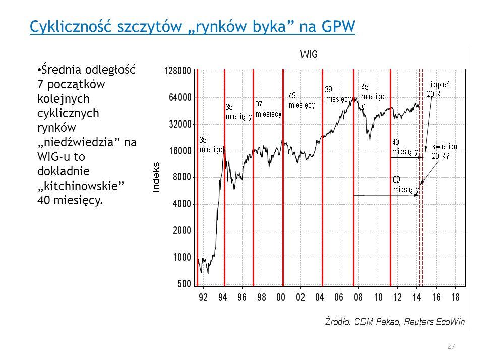 Cykliczność szczytów rynków byka na GPW Średnia odległość 7 początków kolejnych cyklicznych rynków niedźwiedzia na WIG-u to dokładnie kitchinowskie 40
