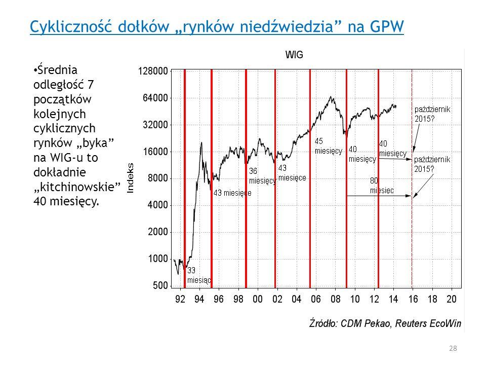 Cykliczność dołków rynków niedźwiedzia na GPW Średnia odległość 7 początków kolejnych cyklicznych rynków byka na WIG-u to dokładnie kitchinowskie 40 m