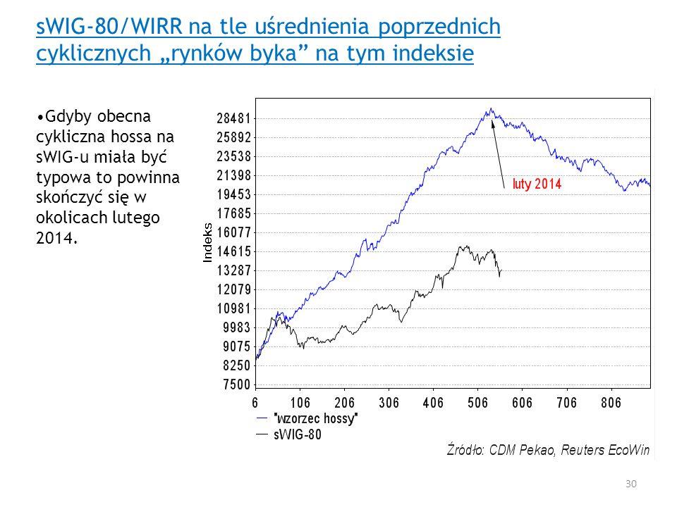 sWIG-80/WIRR na tle uśrednienia poprzednich cyklicznych rynków byka na tym indeksie Gdyby obecna cykliczna hossa na sWIG-u miała być typowa to powinna