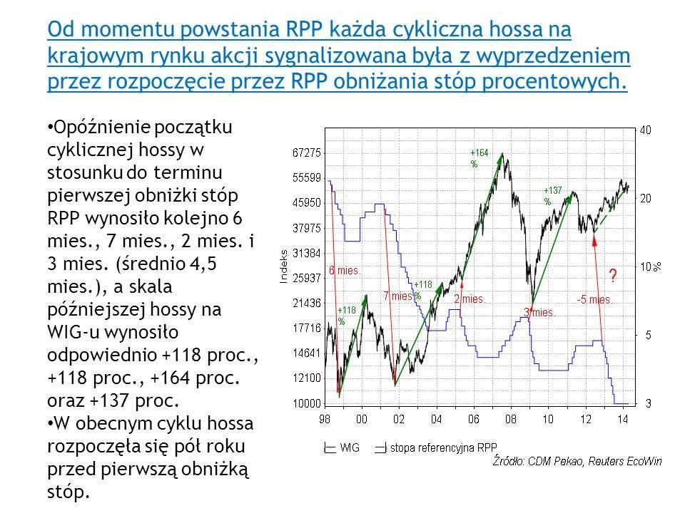 Od momentu powstania RPP każda cykliczna hossa na krajowym rynku akcji sygnalizowana była z wyprzedzeniem przez rozpoczęcie przez RPP obniżania stóp p