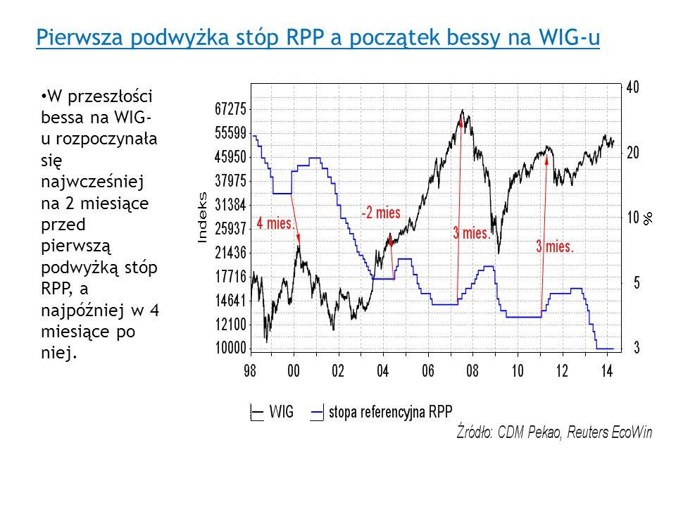 Pierwsza podwyżka stóp RPP a początek bessy na WIG-u W przeszłości bessa na WIG- u rozpoczynała się najwcześniej na 2 miesiące przed pierwszą podwyżką