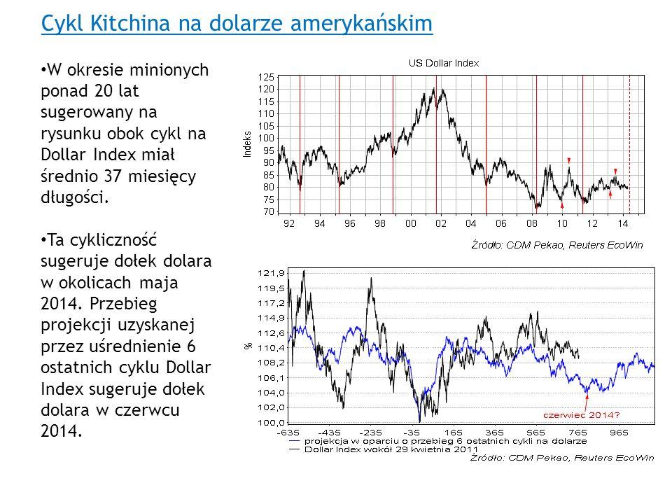 Cykl Kitchina na dolarze amerykańskim W okresie minionych ponad 20 lat sugerowany na rysunku obok cykl na Dollar Index miał średnio 37 miesięcy długoś