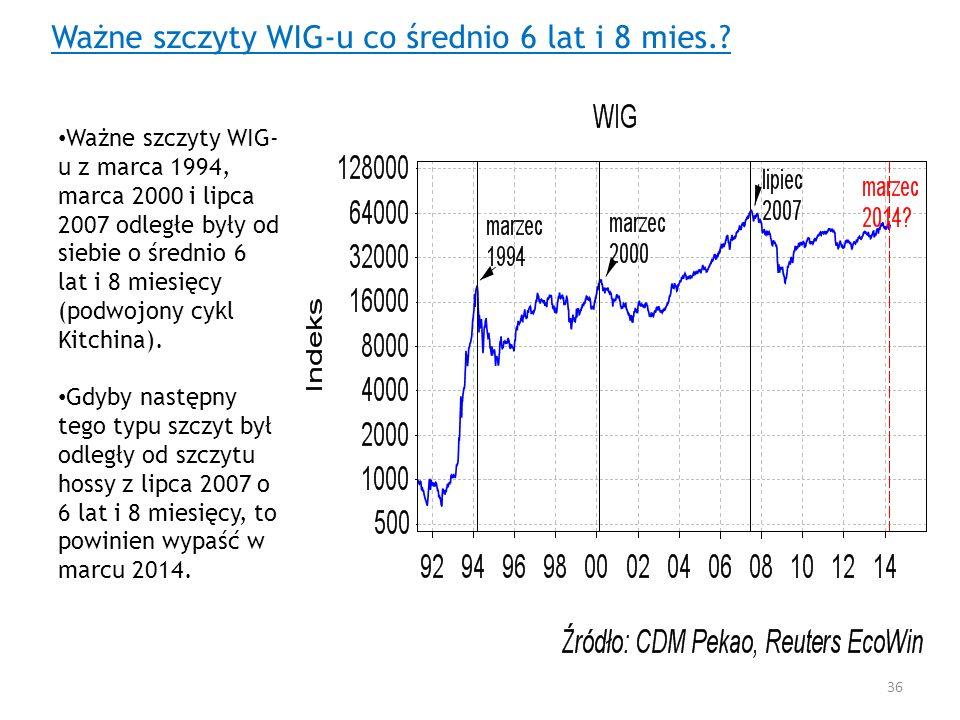 Ważne szczyty WIG- u z marca 1994, marca 2000 i lipca 2007 odległe były od siebie o średnio 6 lat i 8 miesięcy (podwojony cykl Kitchina). Gdyby następ