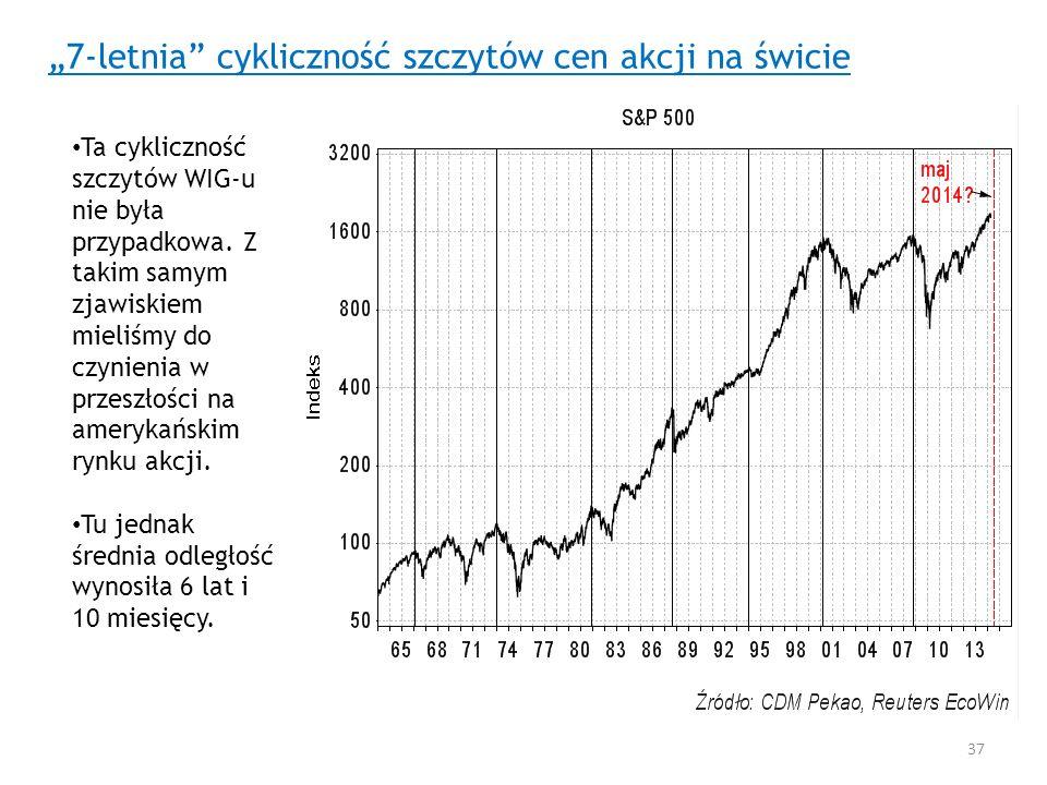 7-letnia cykliczność szczytów cen akcji na świcie Ta cykliczność szczytów WIG-u nie była przypadkowa. Z takim samym zjawiskiem mieliśmy do czynienia w