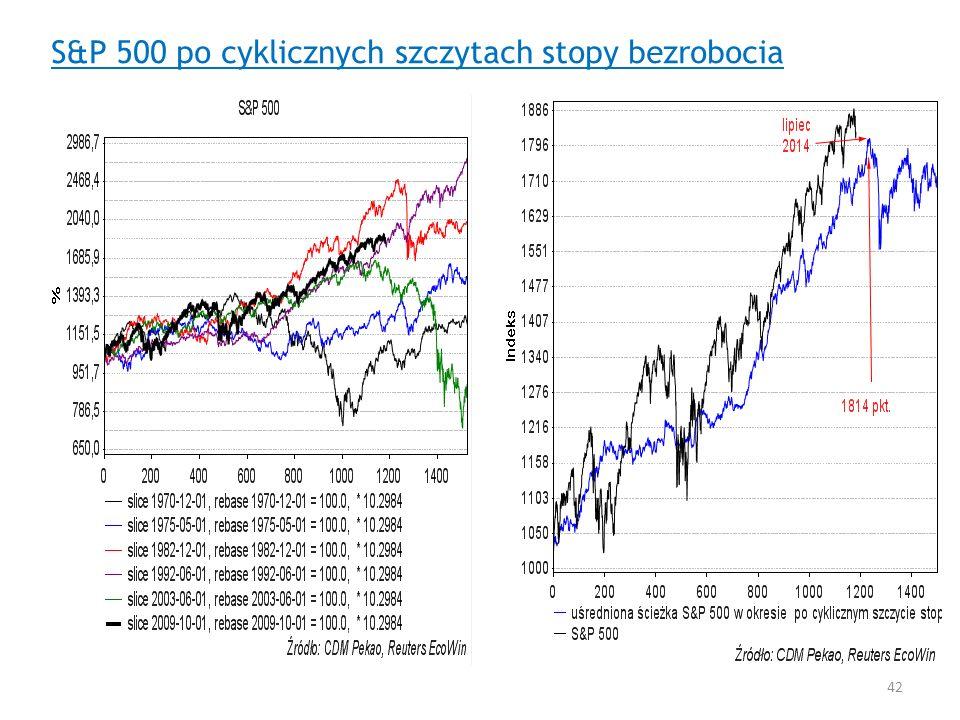 S&P 500 po cyklicznych szczytach stopy bezrobocia 42