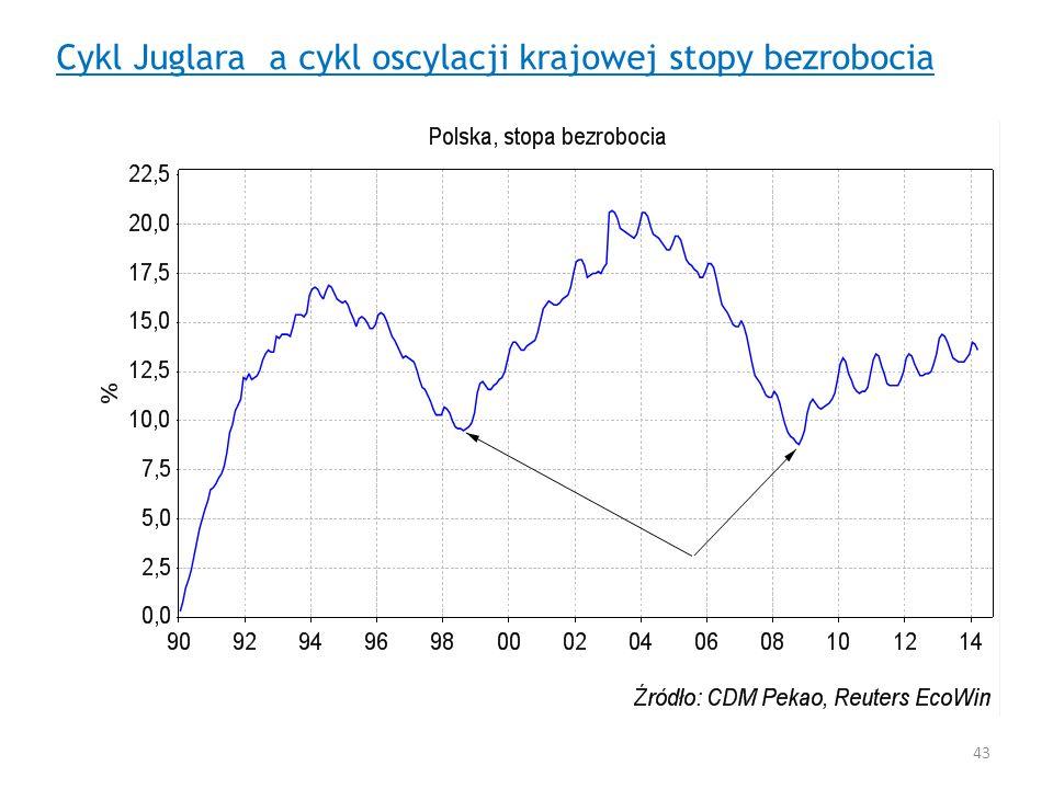 Cykl Juglara a cykl oscylacji krajowej stopy bezrobocia 43