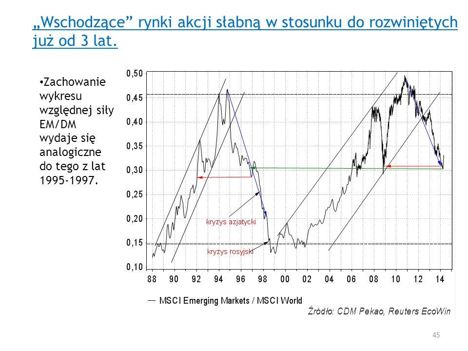 Wschodzące rynki akcji słabną w stosunku do rozwiniętych już od 3 lat. Zachowanie wykresu względnej siły EM/DM wydaje się analogiczne do tego z lat 19