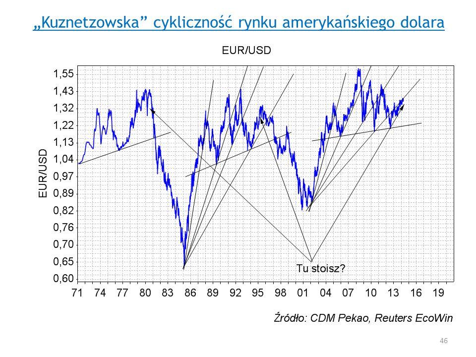 Kuznetzowska cykliczność rynku amerykańskiego dolara 46