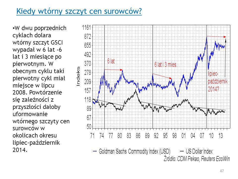Kiedy wtórny szczyt cen surowców? W dwu poprzednich cyklach dolara wtórny szczyt GSCI wypadał w 6 lat -6 lat i 3 miesiące po pierwotnym. W obecnym cyk