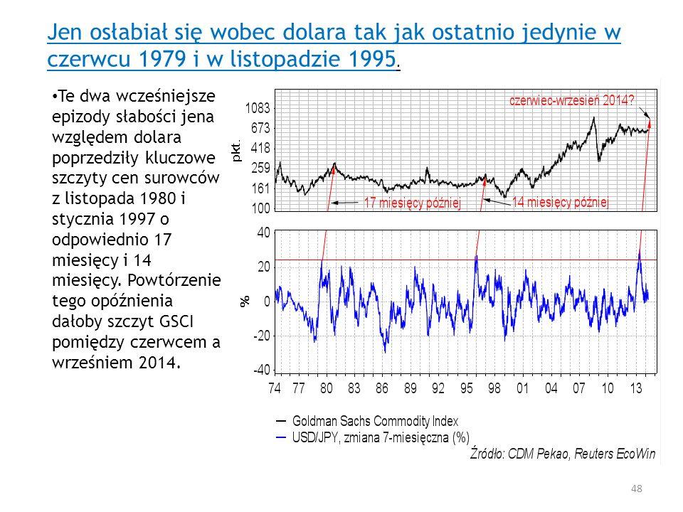 Jen osłabiał się wobec dolara tak jak ostatnio jedynie w czerwcu 1979 i w listopadzie 1995. Te dwa wcześniejsze epizody słabości jena względem dolara