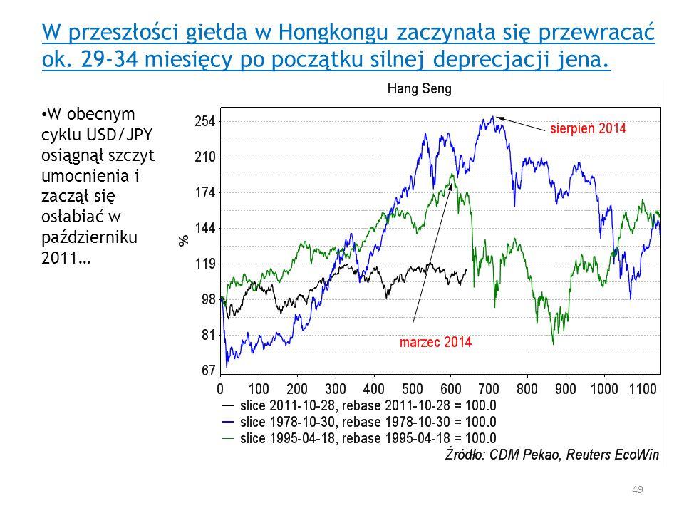 W przeszłości giełda w Hongkongu zaczynała się przewracać ok. 29-34 miesięcy po początku silnej deprecjacji jena. W obecnym cyklu USD/JPY osiągnął szc