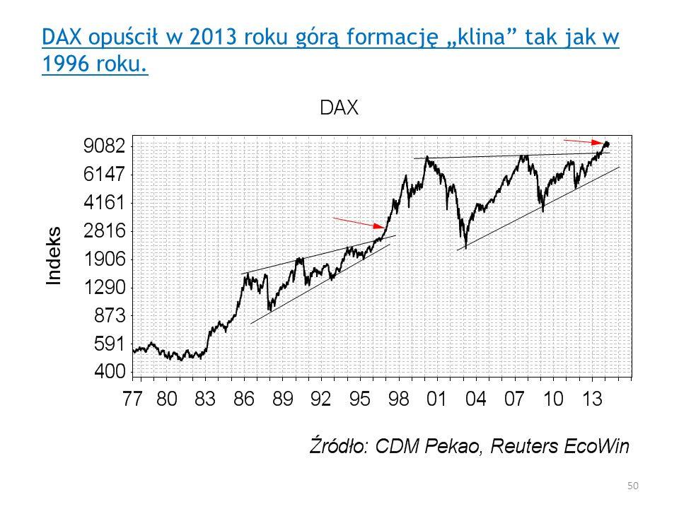 DAX opuścił w 2013 roku górą formację klina tak jak w 1996 roku. 50