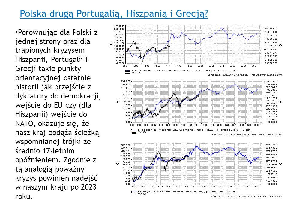 Polska drugą Portugalią, Hiszpanią i Grecją? Porównując dla Polski z jednej strony oraz dla trapionych kryzysem Hiszpanii, Portugalii i Grecji takie p