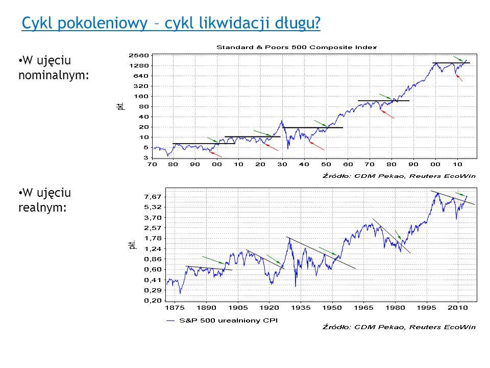 Cykl pokoleniowy – cykl likwidacji długu? W ujęciu nominalnym: W ujęciu realnym: