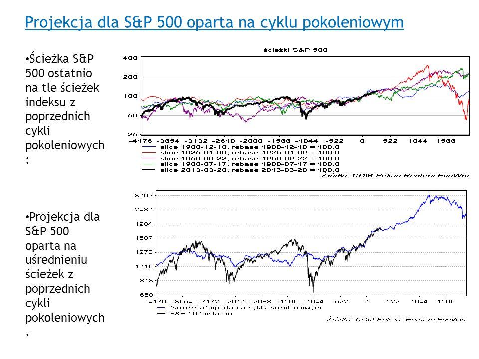 Projekcja dla S&P 500 oparta na cyklu pokoleniowym Ścieżka S&P 500 ostatnio na tle ścieżek indeksu z poprzednich cykli pokoleniowych : Projekcja dla S