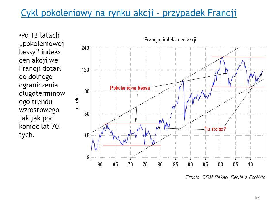 Cykl pokoleniowy na rynku akcji – przypadek Francji Po 13 latach pokoleniowej bessy indeks cen akcji we Francji dotarł do dolnego ograniczenia długote