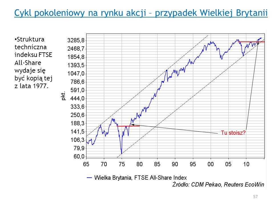 Cykl pokoleniowy na rynku akcji – przypadek Wielkiej Brytanii Struktura techniczna indeksu FTSE All-Share wydaje się być kopią tej z lata 1977. 57