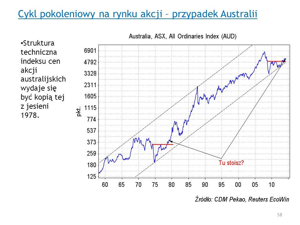 Cykl pokoleniowy na rynku akcji – przypadek Australii Struktura techniczna indeksu cen akcji australijskich wydaje się być kopią tej z jesieni 1978. 5