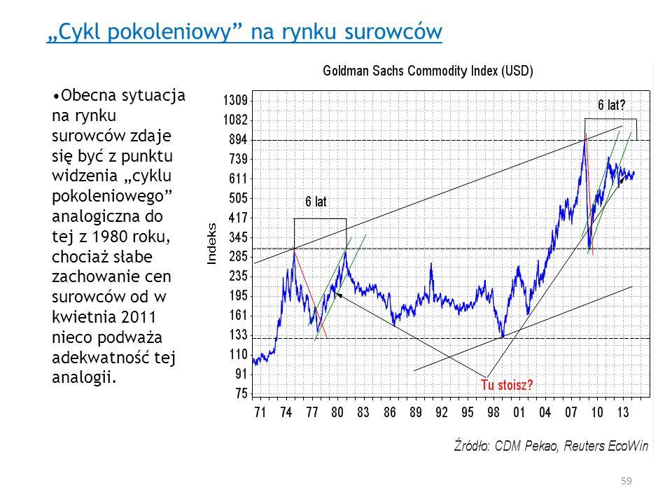Cykl pokoleniowy na rynku surowców Obecna sytuacja na rynku surowców zdaje się być z punktu widzenia cyklu pokoleniowego analogiczna do tej z 1980 rok
