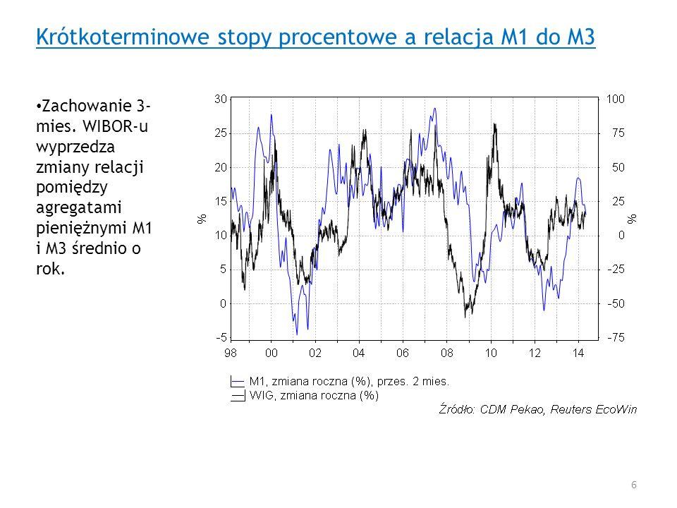 Krótkoterminowe stopy procentowe a relacja M1 do M3 Zachowanie 3- mies. WIBOR-u wyprzedza zmiany relacji pomiędzy agregatami pieniężnymi M1 i M3 średn
