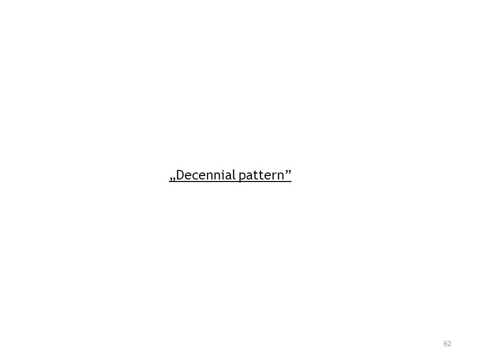 Decennial pattern 62