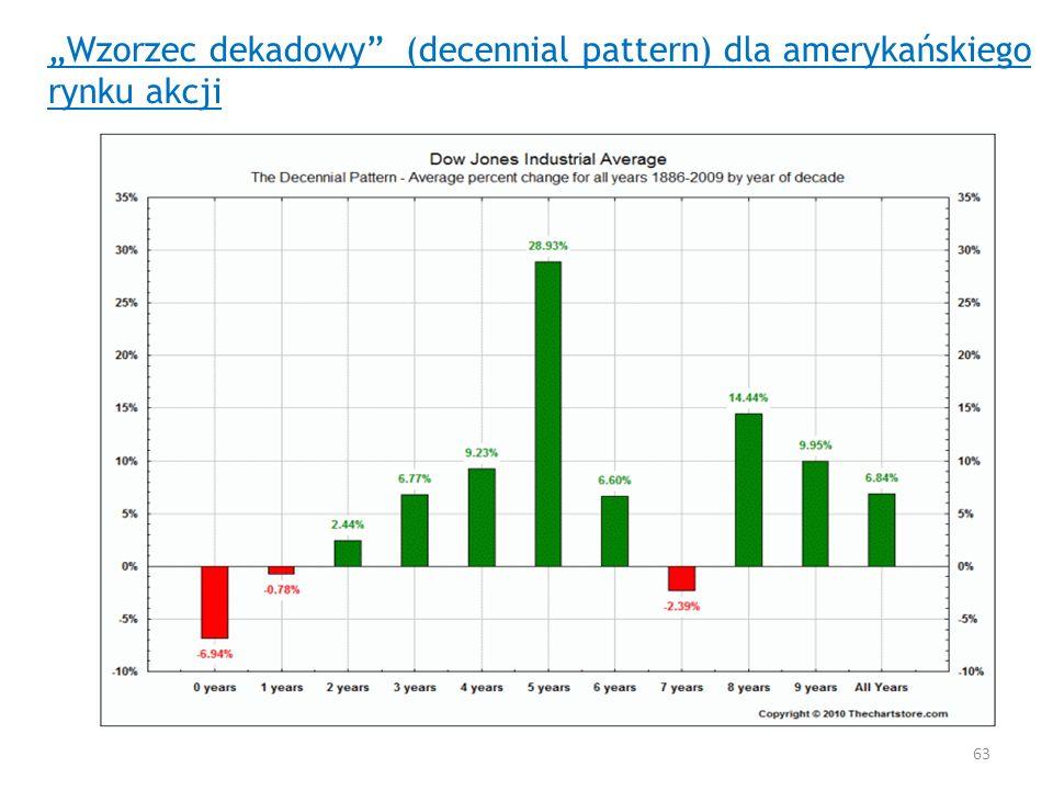 Wzorzec dekadowy (decennial pattern) dla amerykańskiego rynku akcji 63