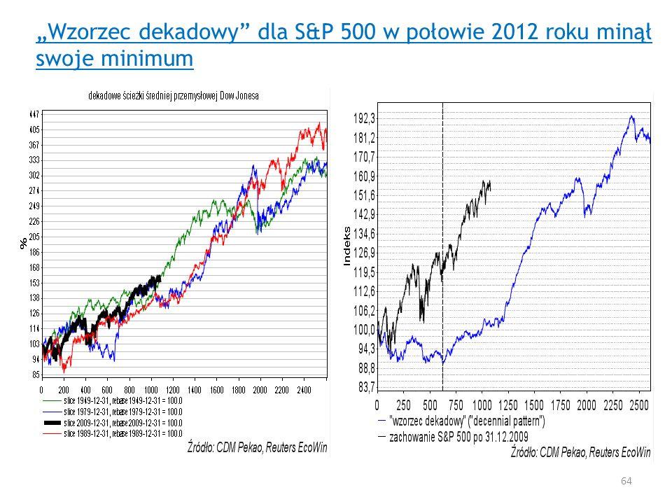 Wzorzec dekadowy dla S&P 500 w połowie 2012 roku minął swoje minimum 64