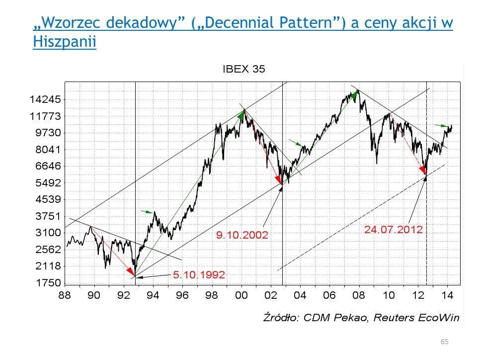 Wzorzec dekadowy (Decennial Pattern) a ceny akcji w Hiszpanii 65