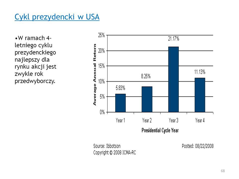 Cykl prezydencki w USA W ramach 4- letniego cyklu prezydenckiego najlepszy dla rynku akcji jest zwykle rok przedwyborczy. 68