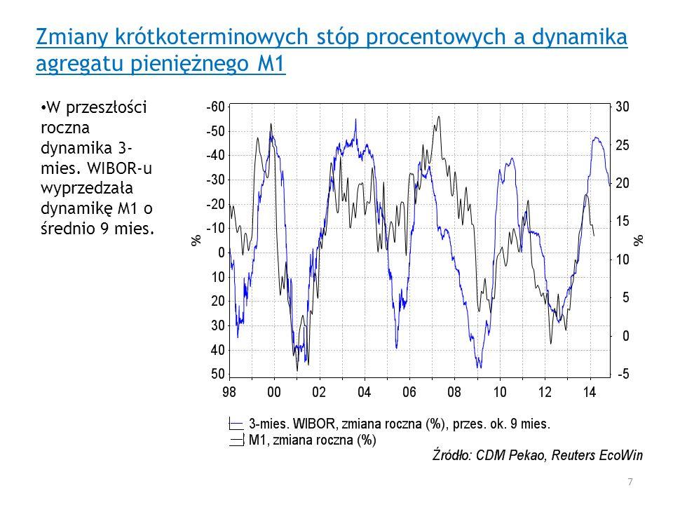 Zmiany krótkoterminowych stóp procentowych a dynamika agregatu pieniężnego M1 W przeszłości roczna dynamika 3- mies. WIBOR-u wyprzedzała dynamikę M1 o