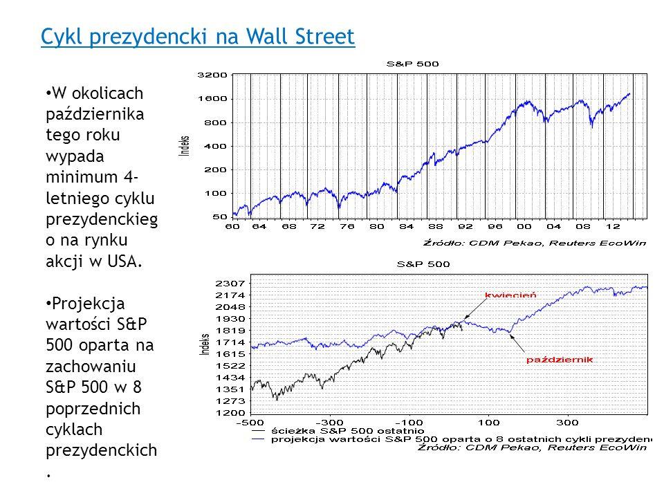 Cykl prezydencki na Wall Street W okolicach października tego roku wypada minimum 4- letniego cyklu prezydenckieg o na rynku akcji w USA. Projekcja wa