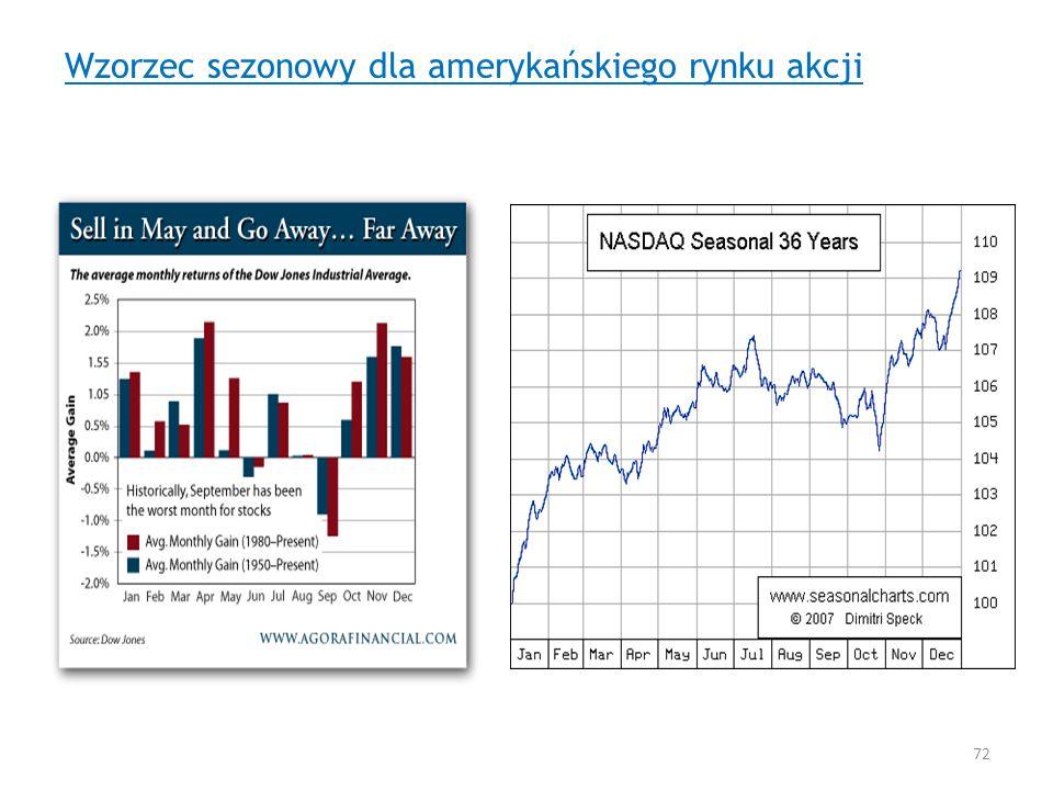 Wzorzec sezonowy dla amerykańskiego rynku akcji 72