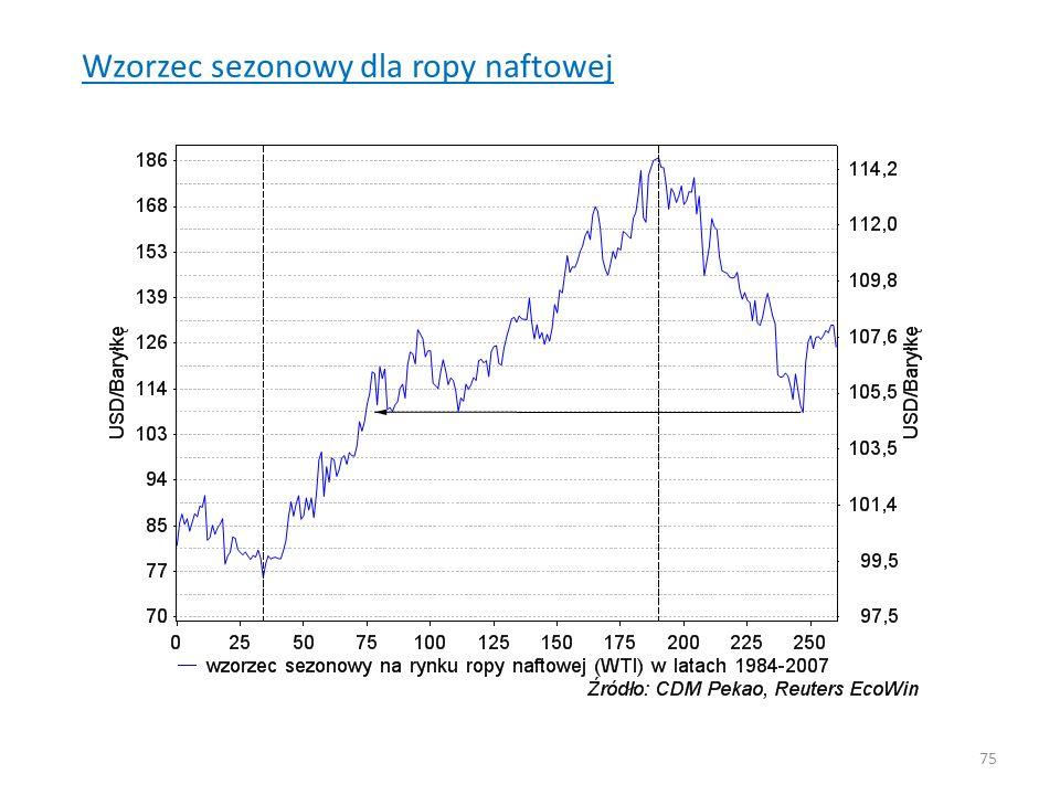 Wzorzec sezonowy dla ropy naftowej 75