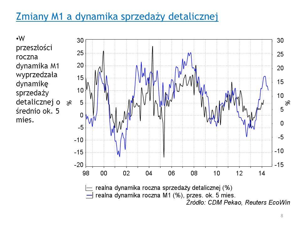 Zmiany M1 a dynamika sprzedaży detalicznej W przeszłości roczna dynamika M1 wyprzedzała dynamikę sprzedaży detalicznej o średnio ok. 5 mies. 8