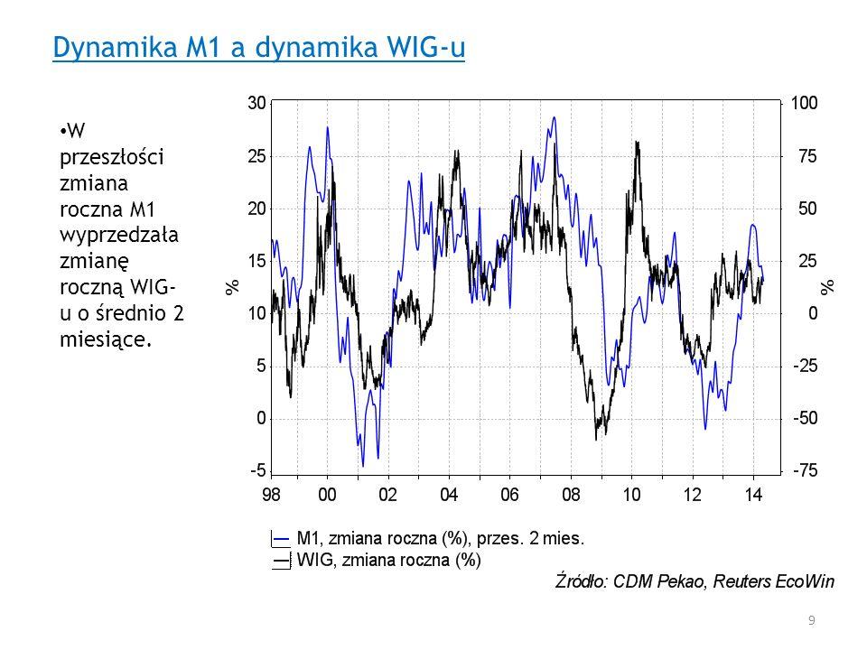 Dynamika M1 a dynamika WIG-u W przeszłości zmiana roczna M1 wyprzedzała zmianę roczną WIG- u o średnio 2 miesiące. 9