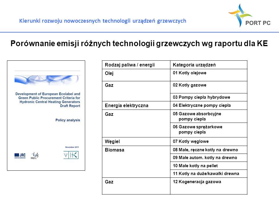 Kierunki rozwoju nowoczesnych technologii urządzeń grzewczych Porównanie emisji różnych technologii grzewczych wg raportu dla KE 20 % Rodzaj paliwa /