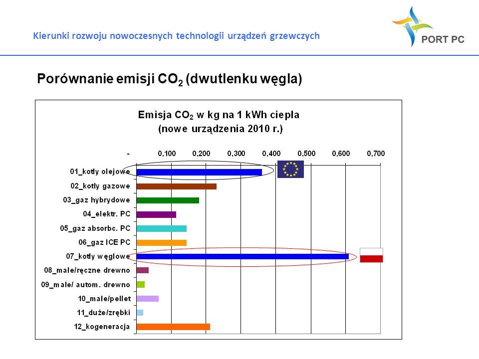 Kierunki rozwoju nowoczesnych technologii urządzeń grzewczych Porównanie emisji CO 2 (dwutlenku węgla)